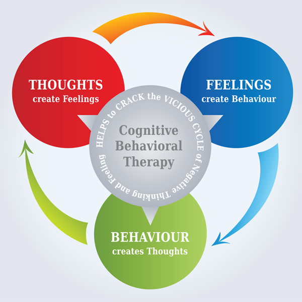 Image for Flip the Switch on negative thinking with CBT - 50% Off